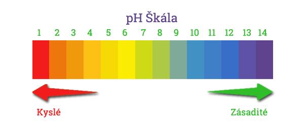 pH stupnica